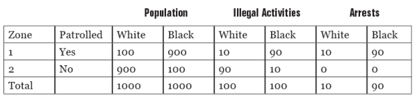population and policing