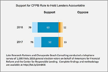 New National Poll Finds Consumers Still Want Financial Regulation