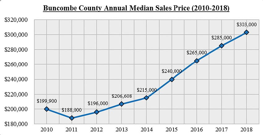 Sales prices for homes in Buncombe County.