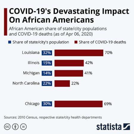 African American Coronavirus Stats
