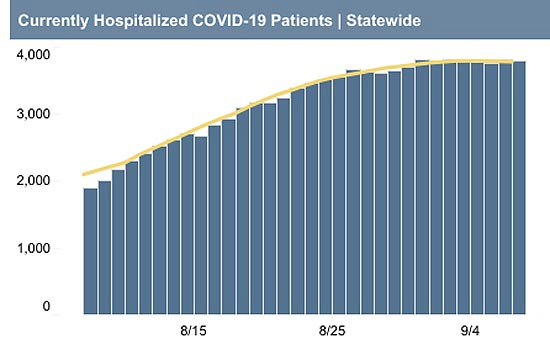 Covid-19 Incidence Rate Doubled in August